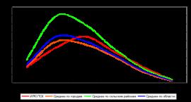 Возрастные коэффициенты рождаемости, 2010 г.