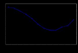 Динамика численности населения Иркутска
