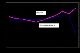 Изменение численности населения  (%% к предыдущему году)