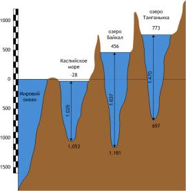 Сравнительная схема глубин